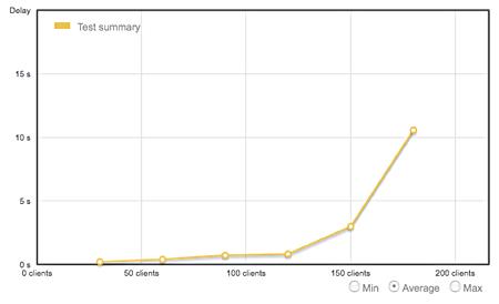 Gráfico de crescimento exponencial - loadimpact.com
