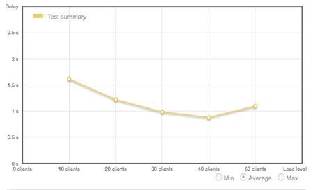 Gráfico queda / alta - loadimpact.com