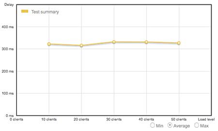 Gráfico plano - loadimpact.com