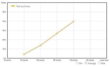 Gráfico de curva linear - loadimpact.com